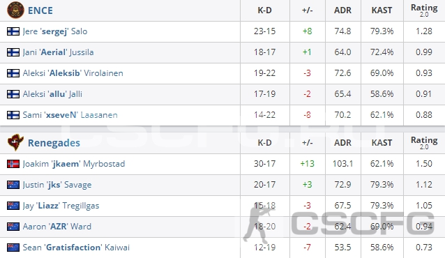 CS:GO Katowice 2019 - Statistics match - ENCE eSports vs Renegades