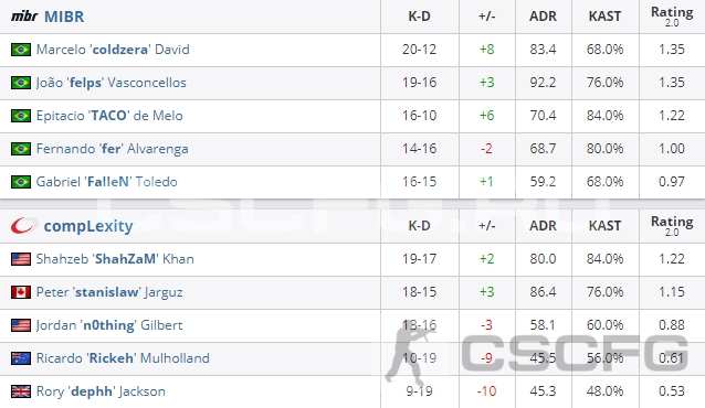 CS:GO Katowice 2019 - Statistics match - MIBR vs compLexity Gaming