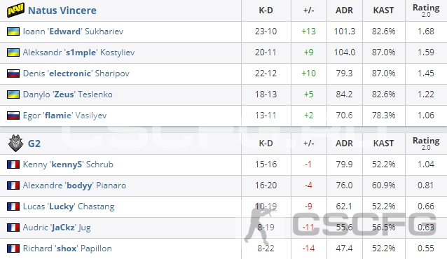 CS:GO Katowice 2019 - Statistics match - Natus Vincere vs G2 Esports
